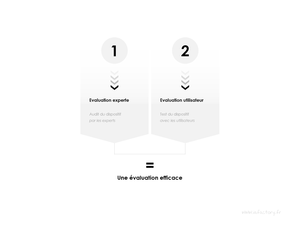phase d'évaluation UX design