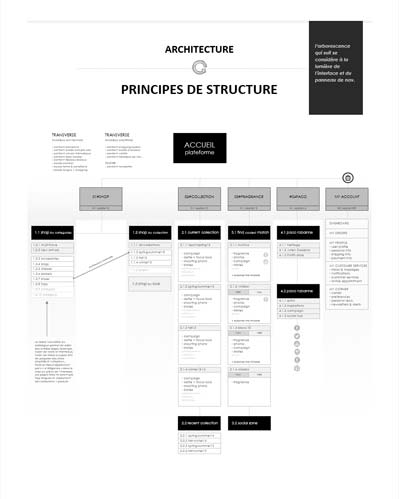 conception de catalogue produit