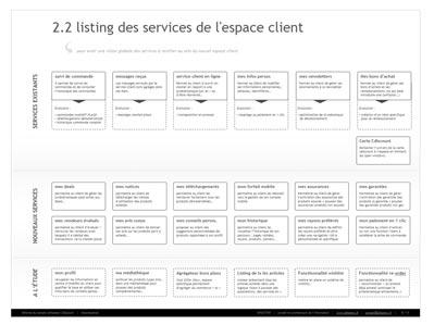 Tri de cartes et card sorting valuation de l 39 architecture de l 39 inf - Cdiscount espace client suivi commande ...