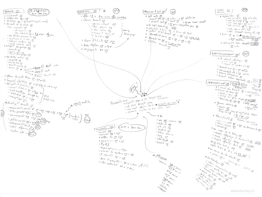 mind map Renault IAFACTORY